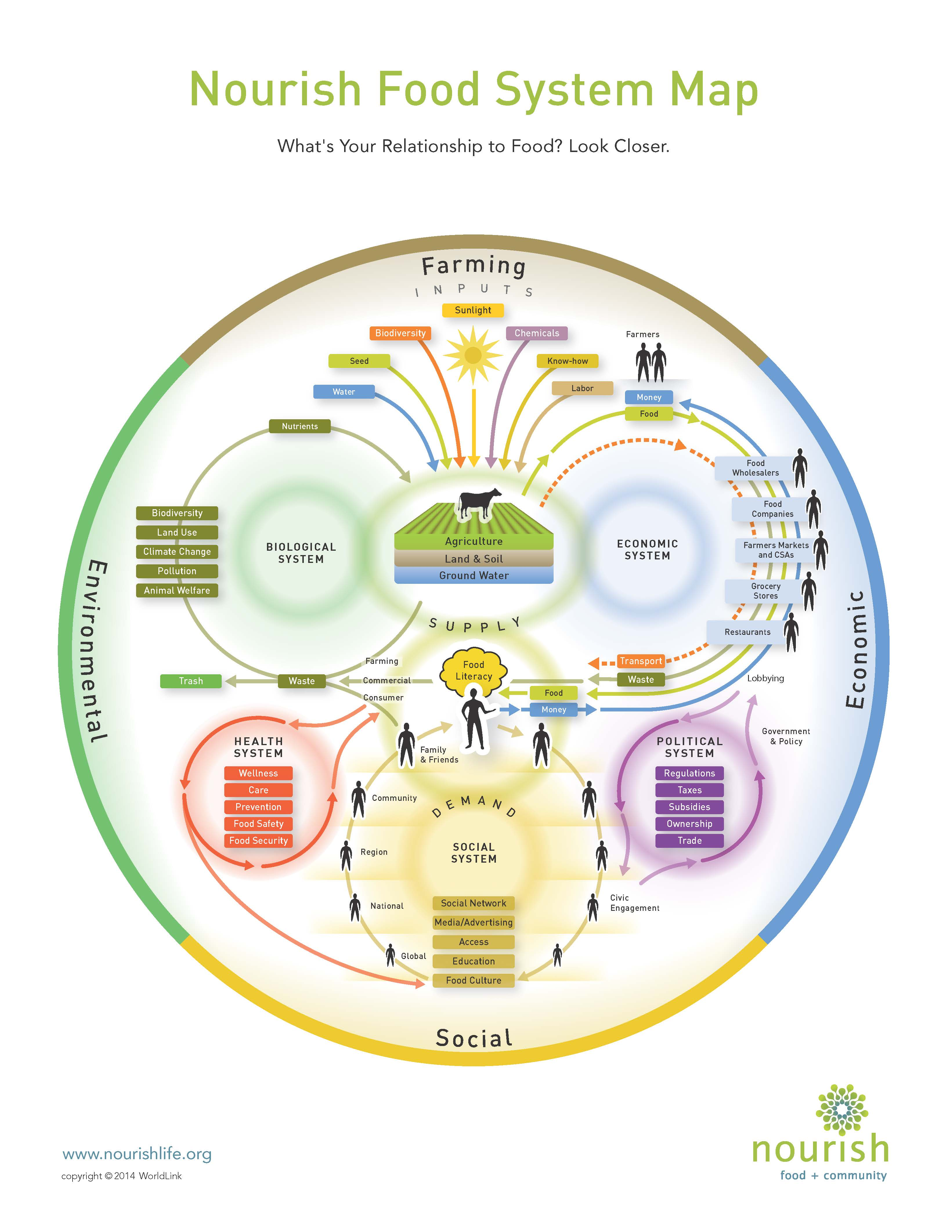 Nourish Food System Map