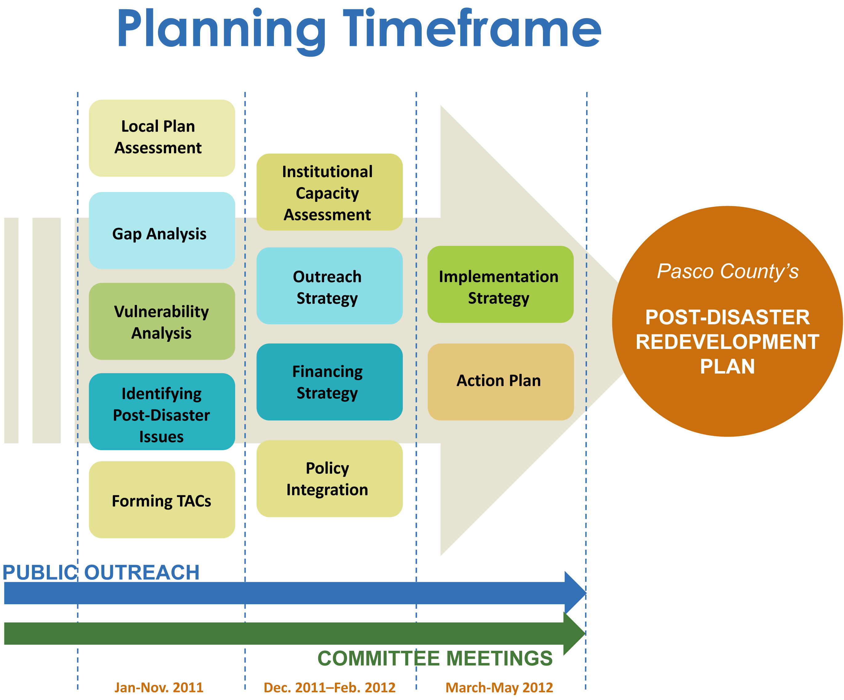 planning process and timeline pasco county fl official website