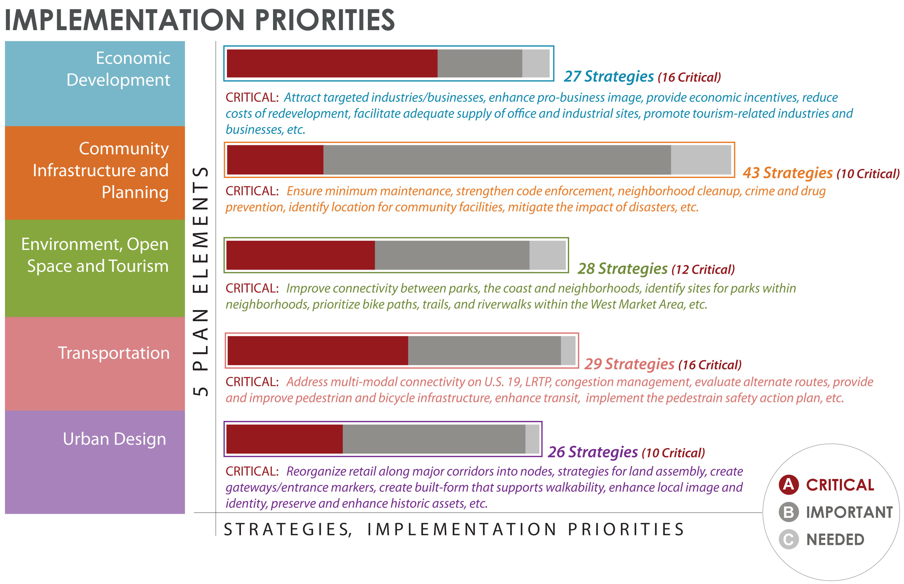 Implementation Priorities