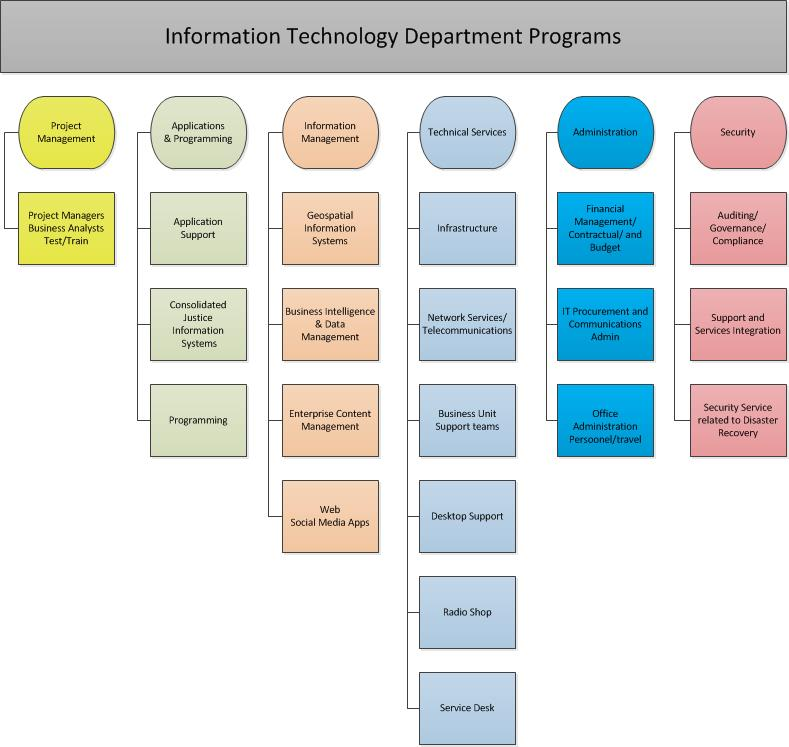 Pasco County IT Department Programs Chart