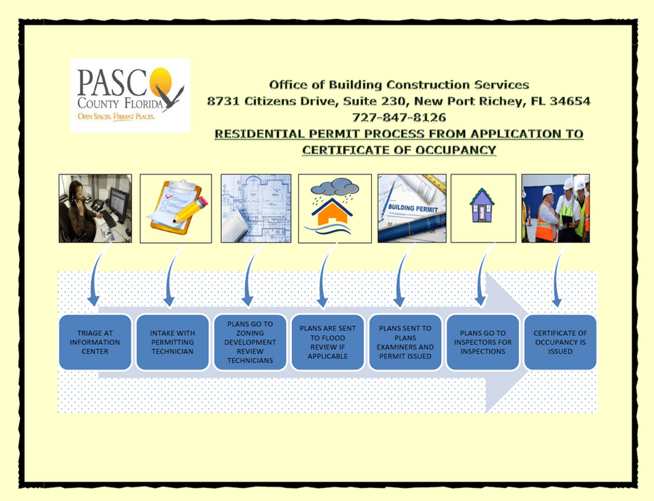 Residential Permit Process Flow Chart Pasco County Fl Official Diagram It