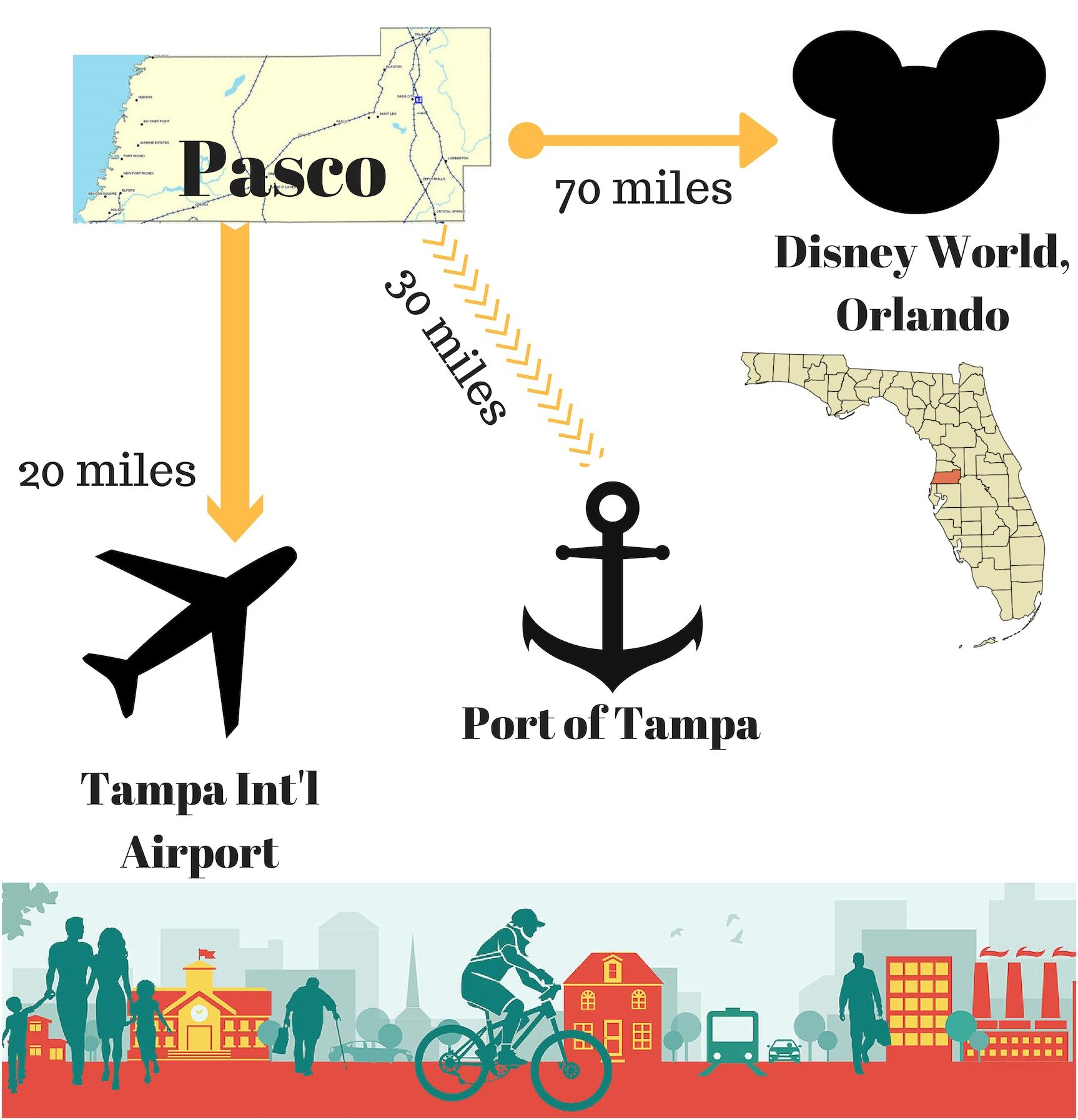 Distances to important features outside of Pasco County