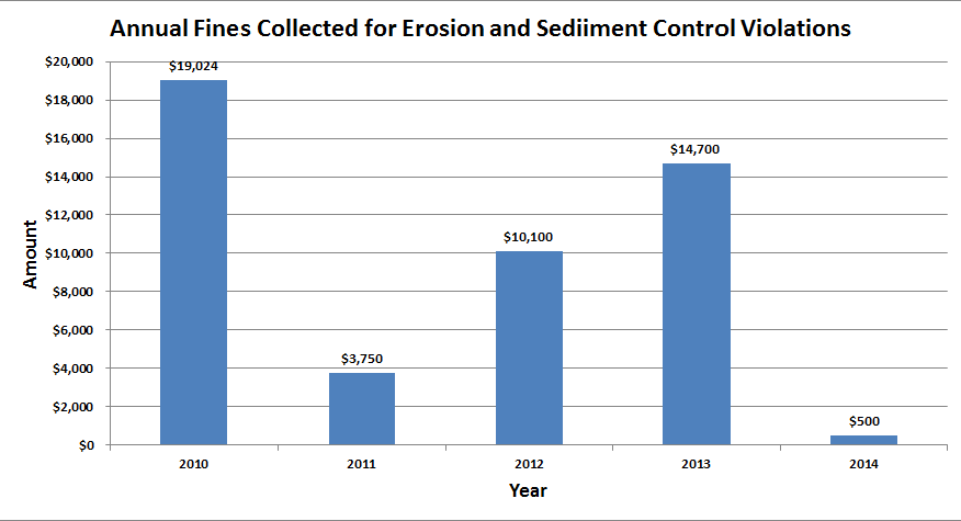Fines for Erosion and Sediment Control Violations