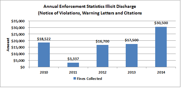 Fines for Illicit Discharge Violations
