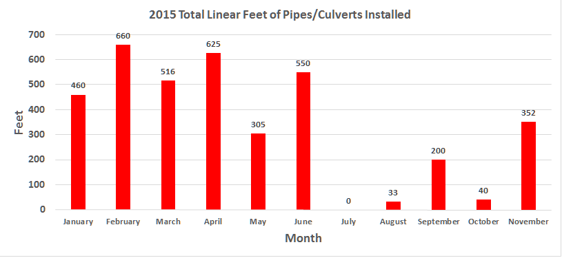 2015 County-wide Monthly Pipe Replacements