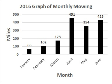 mowing graph