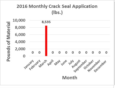 crack seal graph