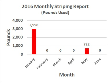 2016 Monthly Striping Completed