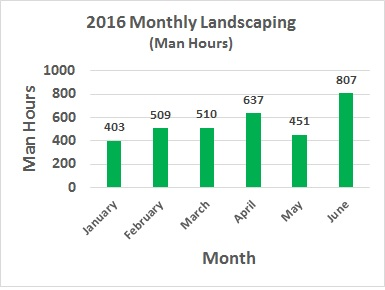 landscaping graph