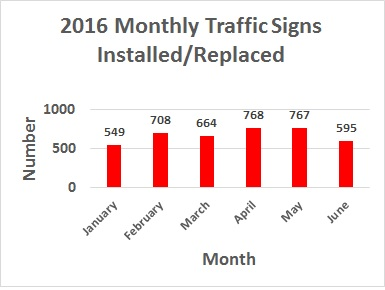 2016 Monthly Traffic Sign Graph