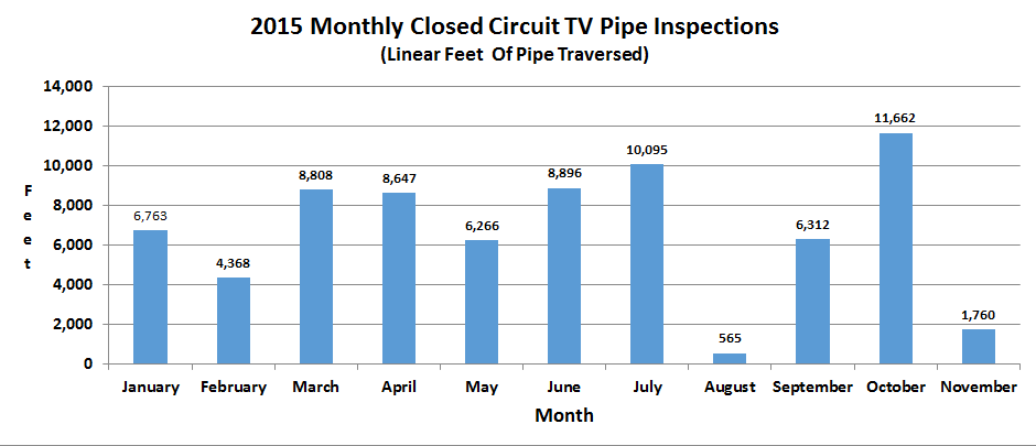 2015 Monthly CCTV Pipe Inspections