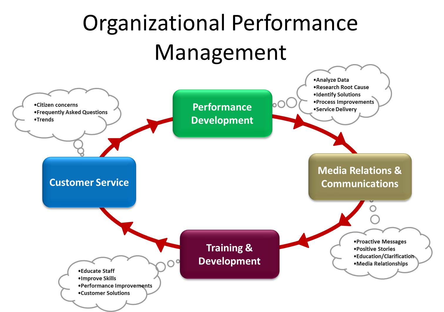 management process and organizational behaviour The book has been provided by sikkim manipal university for mba students (distance education) in the 1st semester there are six books the 1st book is management process and organization behavior.